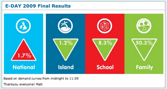eday final results